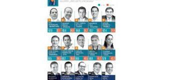 Gobernador de Tamaulipas de los mejor evaluados en honestidad, integridad y capacidad