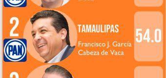 Gobernador de Tamaulipas sigue entre los mejor evaluados